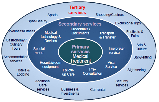 services-diagram-helena-medical-group